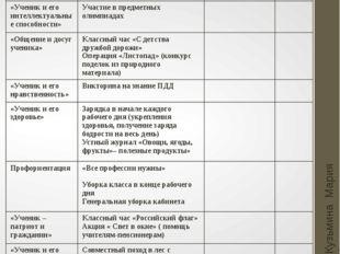 Октябрь Кузьмина Мария Анатольевна Основные направления Мероприятия Мероприят
