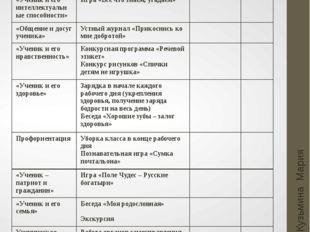 Ноябрь Кузьмина Мария Анатольевна Основные направления Мероприятия Мероприяти