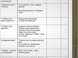 Декабрь Кузьмина Мария Анатольевна Основные направления Мероприятия Мероприят