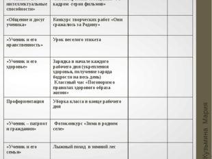 Январь Кузьмина Мария Анатольевна Основные направления Мероприятия Мероприяти