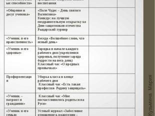 Февраль Кузьмина Мария Анатольевна Основные направления Мероприятия Мероприят