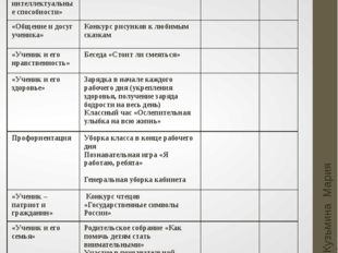Март Кузьмина Мария Анатольевна Основные направления Мероприятия Мероприятия