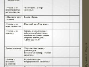 Апрель Кузьмина Мария Анатольевна Основные направления Мероприятия Мероприяти