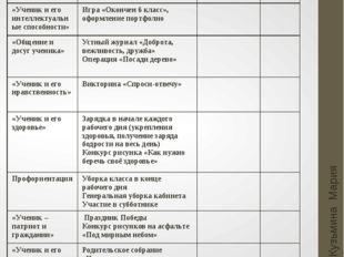 Май Кузьмина Мария Анатольевна Основные направления Мероприятия Мероприятия С