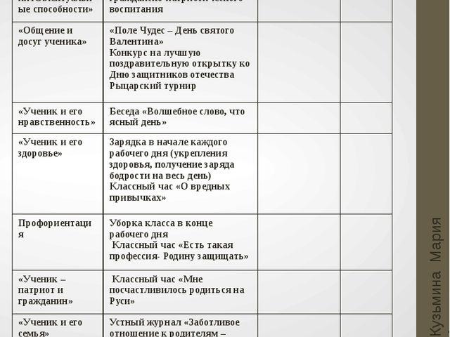 Февраль Кузьмина Мария Анатольевна Основные направления Мероприятия Мероприят...