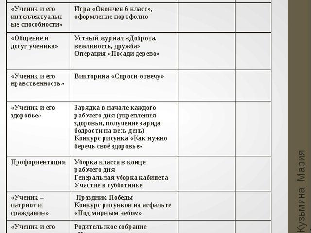 Май Кузьмина Мария Анатольевна Основные направления Мероприятия Мероприятия С...