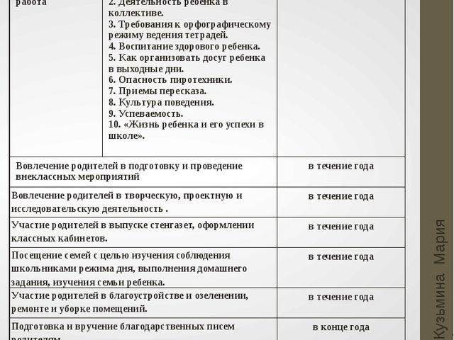 Работа с родителями Кузьмина Мария Анатольевна Основные направления Темы для...