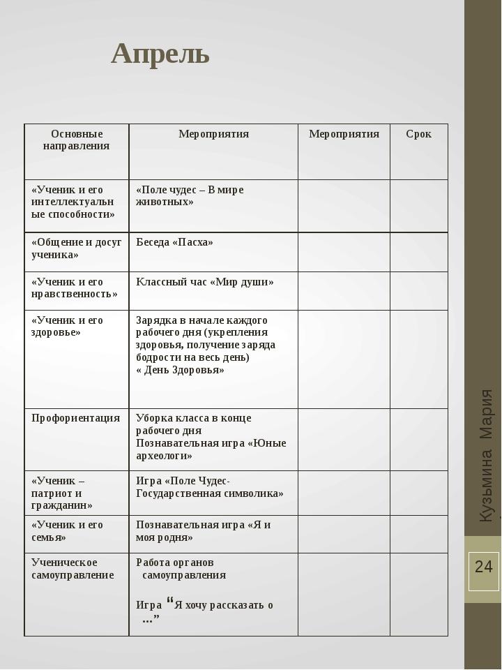 Апрель Кузьмина Мария Анатольевна Основные направления Мероприятия Мероприяти...