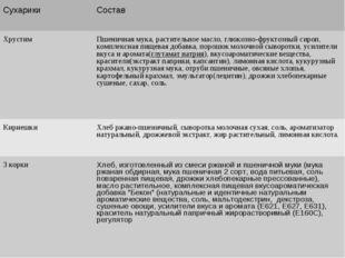 СухарикиСостав ХрустимПшеничная мука, растительное масло, глюкозно-фруктозн