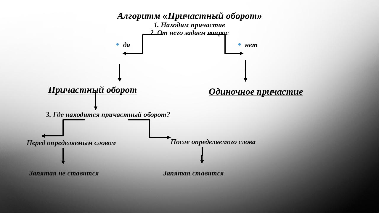 Алгоритм «Причастный оборот» 1. Находим причастие 2. От него задаем вопрос да...