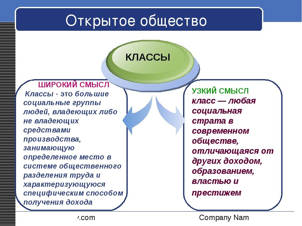 Открытое общество ШИРОКИЙ СМЫСЛ Классы - это большие социальные группы людей,...