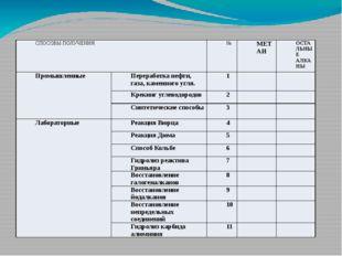 СПОСОБЫ ПОЛУЧЕНИЯ № МЕТАН ОСТАЛЬНЫЕ АЛКАНЫ Промышленные Переработка нефти, га