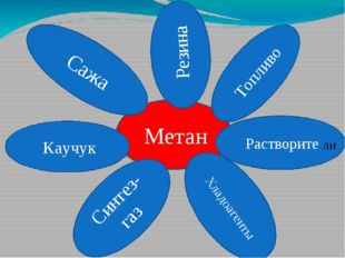 Метан Сажа Резина Каучук Топливо Растворите Синтез-газ Хладоагенты ли