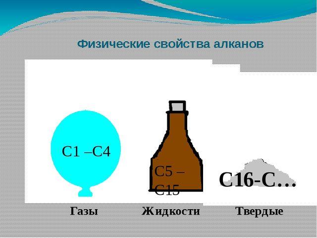 Физические свойства алканов С1 –С4 С5 –С15 Газы Жидкости С16-С… Твердые