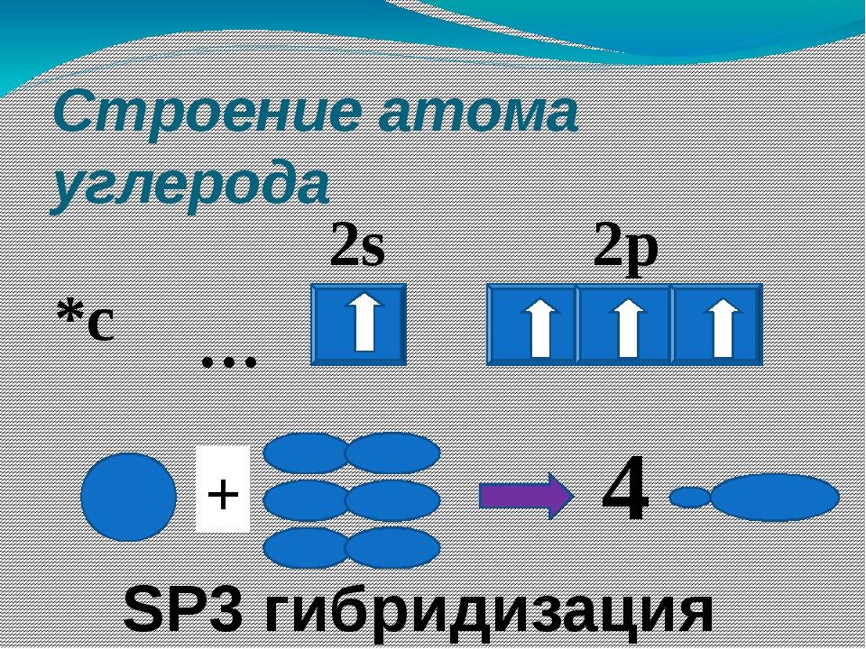 Строение атома углерода 2p 2s … *c + 4 SP3 гибридизация