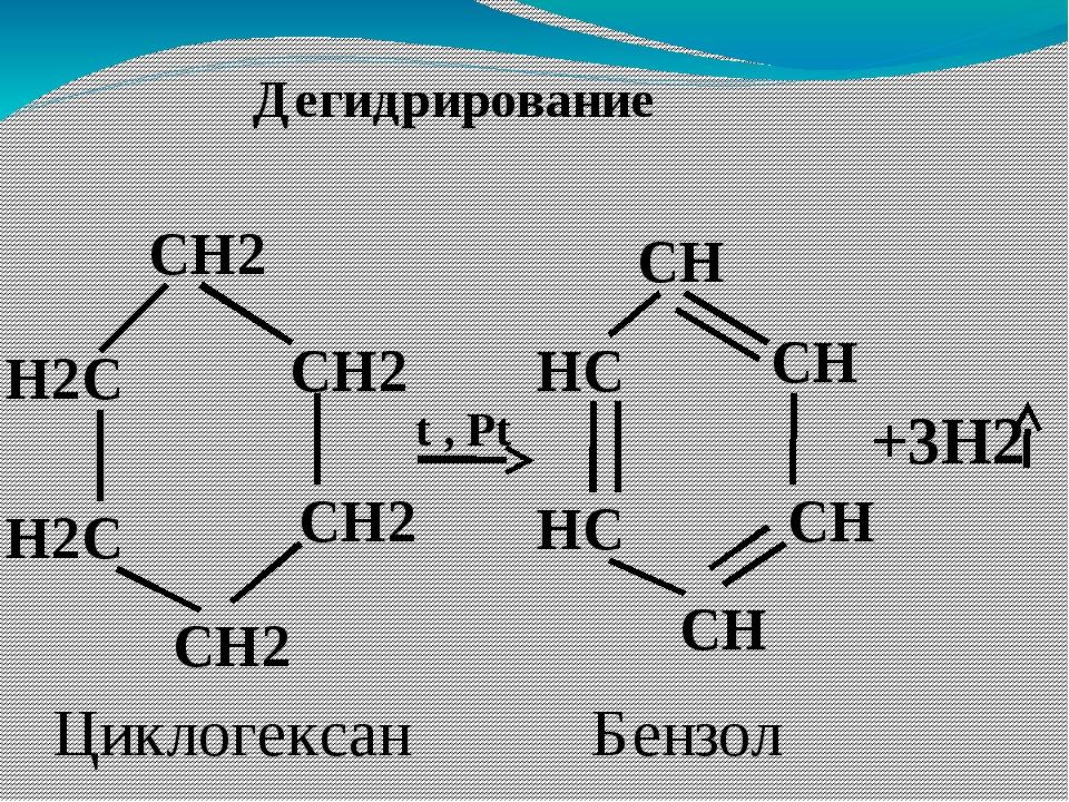 Дегидрирование CH2 CH2 CH2 CH2 H2C H2C HC HC t , Pt CH CH CH CH +3H2 Циклогек...