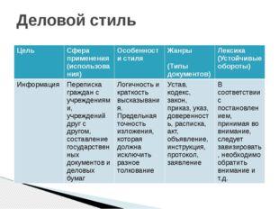 Деловой стиль Цель Сфера применения (использования) Особенности стиля Жанры