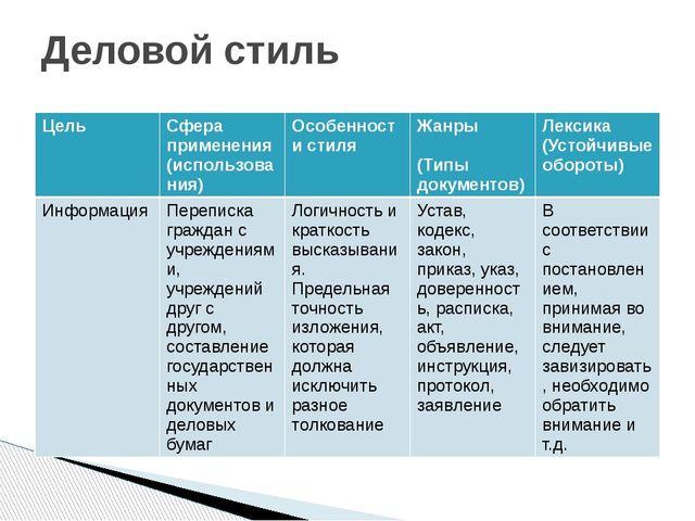 Деловой стиль Цель Сфера применения (использования) Особенности стиля Жанры ...