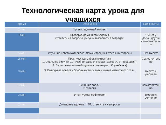 Технологическая карта урока для учащихся время Этап урока Вид работы 2 мин Ор...