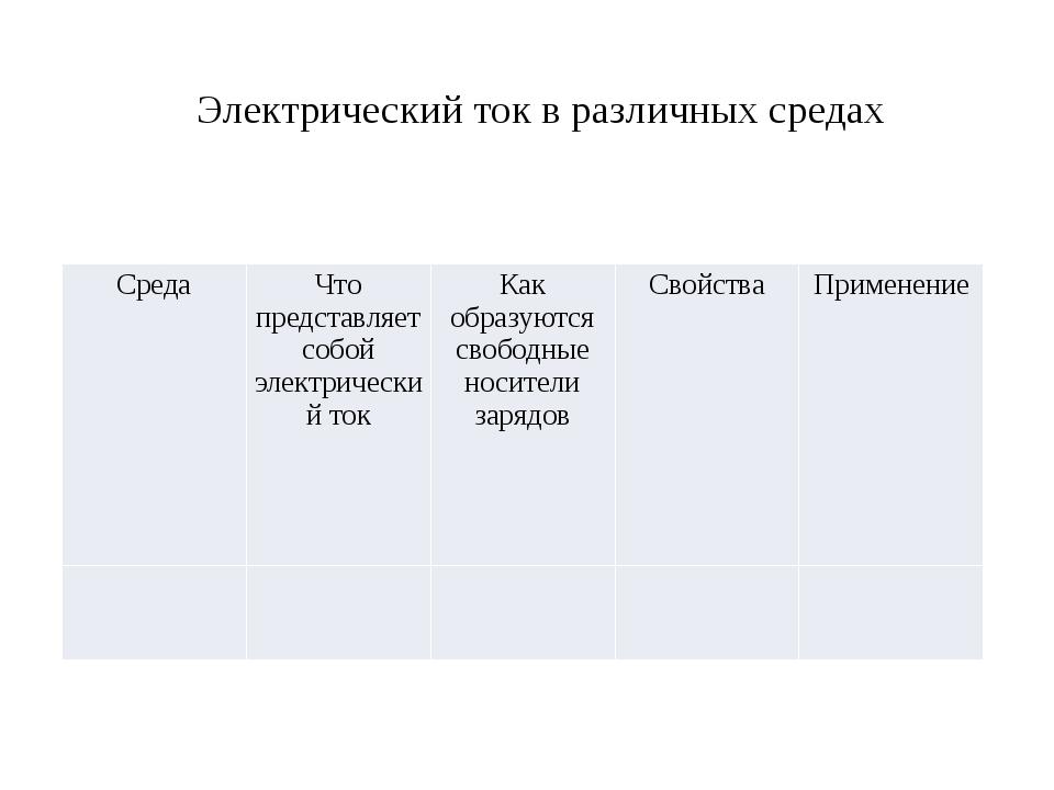 Электрический ток в различных средах Среда Что представляет собой электричес...
