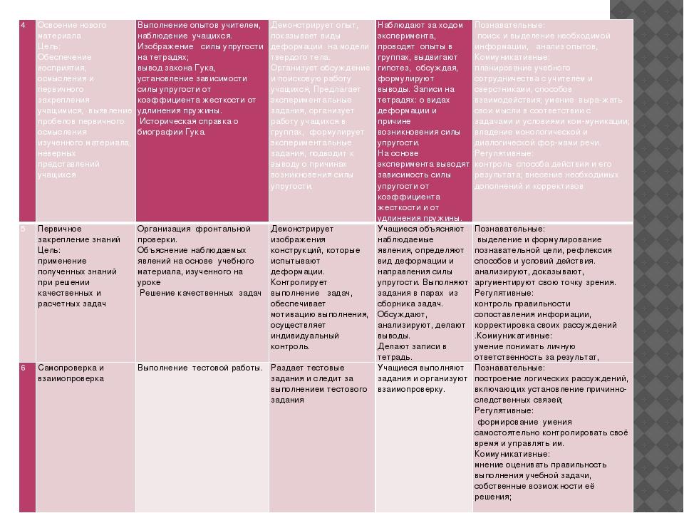 4 Освоение нового материала Цель: Обеспечение восприятия, осмысления и первич...