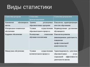 Виды статистики Статистика ресурсов Статистика функционирования Статистика р