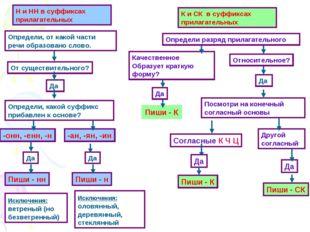 Н и НН в суффиксах прилагательных Определи, от какой части речи образовано сл