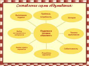 Составление схемы обдумывания:
