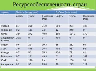 Ресурсообеспеченность стран страна Запасы (млрд.тонн) Добыча (млн.тонн) нефть