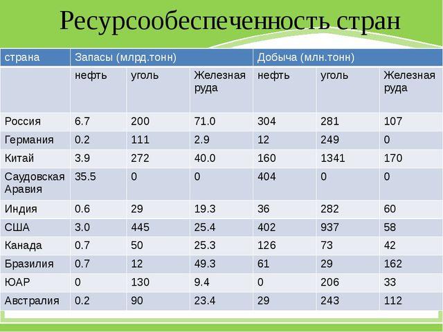 Ресурсообеспеченность стран страна Запасы (млрд.тонн) Добыча (млн.тонн) нефть...