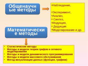 Наблюдение, Эксперимент, Анализ, Синтез, Индукция, Дедукция Моделирование и д