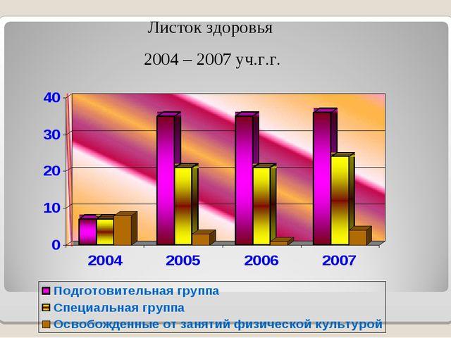 Листок здоровья 2004 – 2007 уч.г.г.