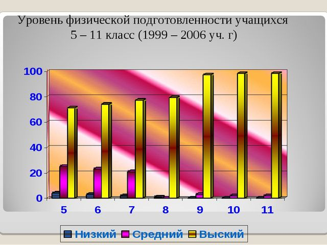 Уровень физической подготовленности учащихся 5 – 11 класс (1999 – 2006 уч. г)