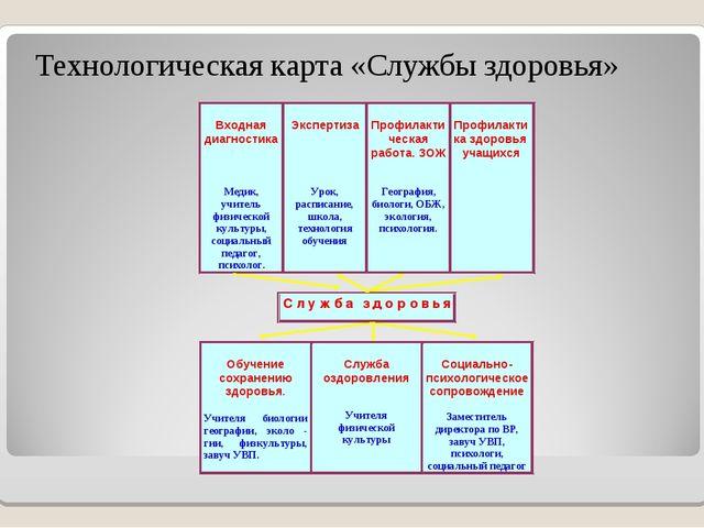Технологическая карта «Службы здоровья»