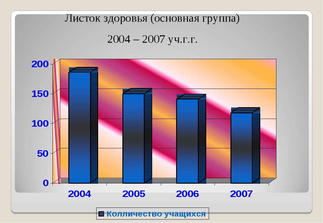 Листок здоровья (основная группа) 2004 – 2007 уч.г.г.