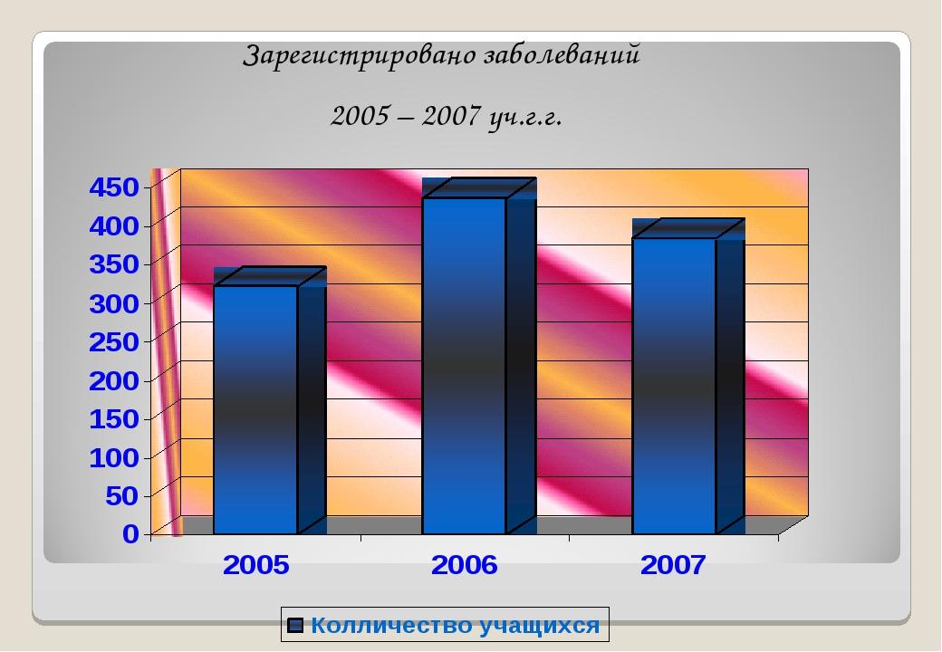 Зарегистрировано заболеваний 2005 – 2007 уч.г.г.