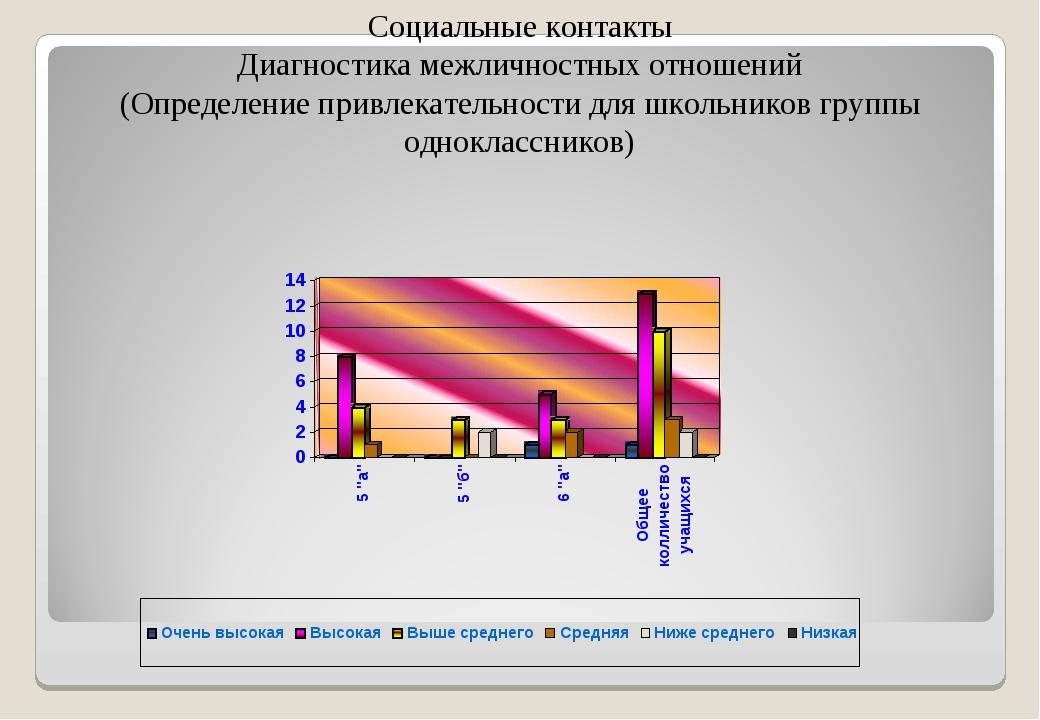 Социальные контакты Диагностика межличностных отношений (Определение привлека...