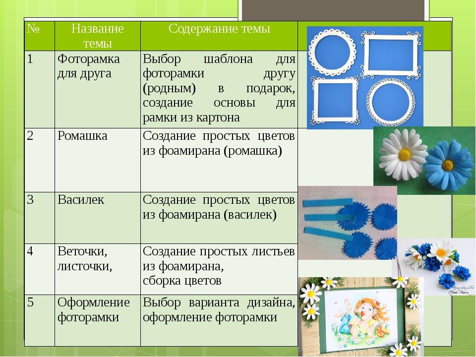 № Название темы Содержание темы 1 Фоторамка для друга Выбор шаблона для фото...