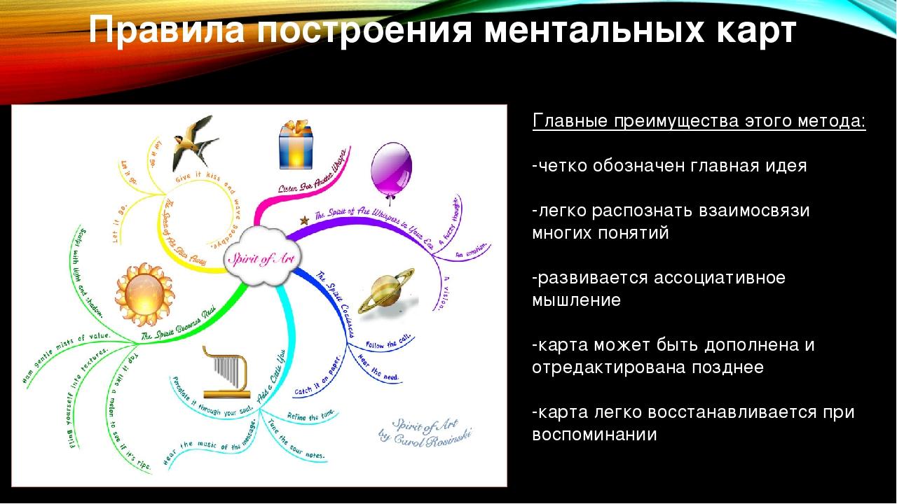 Правила построения ментальных карт Главные преимущества этого метода: -четко...