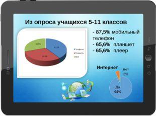 - 87,5% мобильный телефон - 65,6% планшет - 65,6% плеер Из опроса учащихся 5-