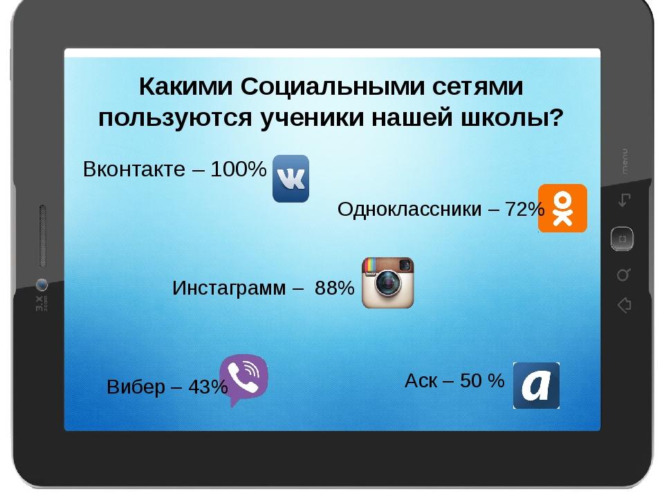 Какими Социальными сетями пользуются ученики нашей школы? Инстаграмм – 88% В...