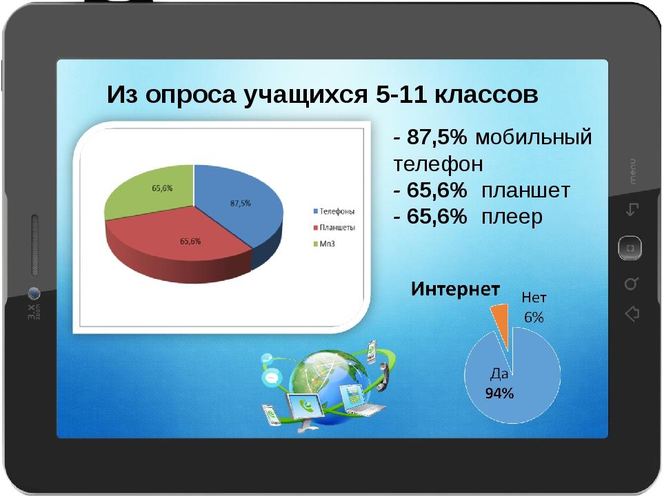 - 87,5% мобильный телефон - 65,6% планшет - 65,6% плеер Из опроса учащихся 5-...