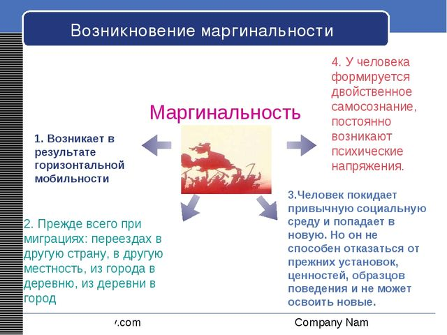 Возникновение маргинальности Маргинальность 1. Возникает в результате горизон...