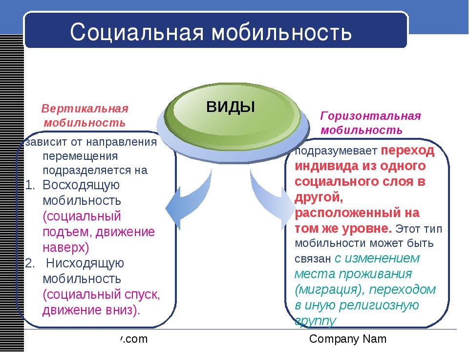 Социальная мобильность зависит от направления перемещения подразделяется на В...