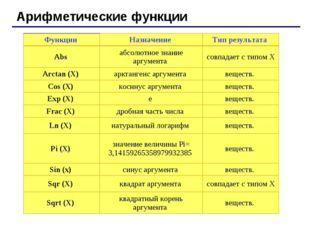 Арифметические функции Функции Назначение Тип результата Abs абсолютное зн
