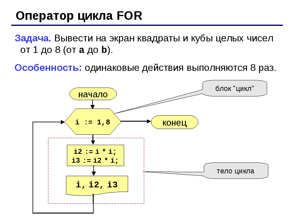 Оператор цикла FOR Задача. Вывести на экран квадраты и кубы целых чисел от 1...