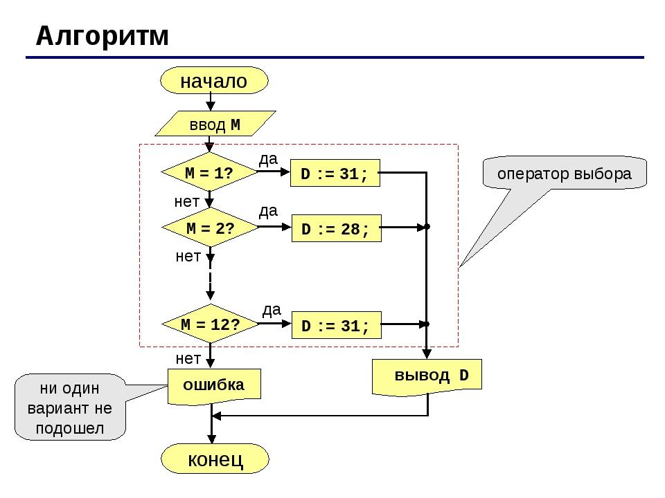Алгоритм начало конец оператор выбора ни один вариант не подошел ввод M да не...