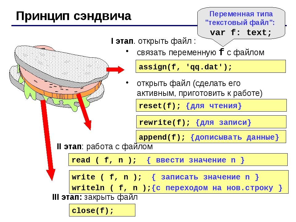 Принцип сэндвича I этап. открыть файл : связать переменную f с файлом открыть...