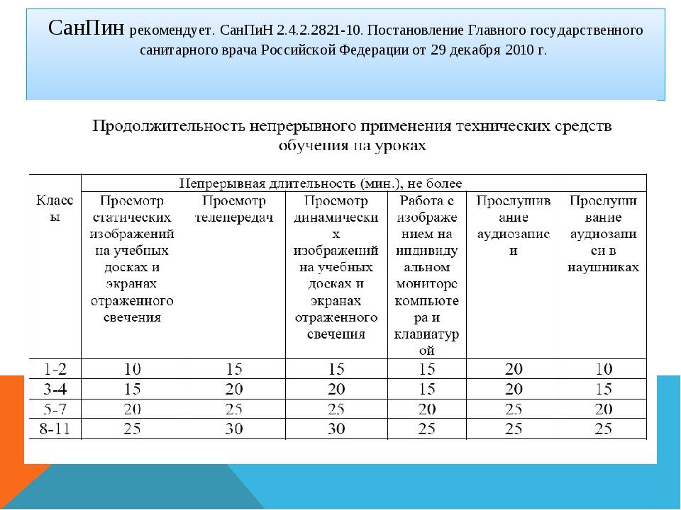 СанПин рекомендует. СанПиН 2.4.2.2821-10. Постановление Главного государствен...