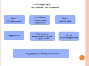 Методы решения логарифмических уравнений Метод потенцирования с помощью опред